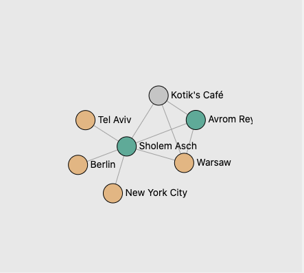 people network map showing 7 nodes